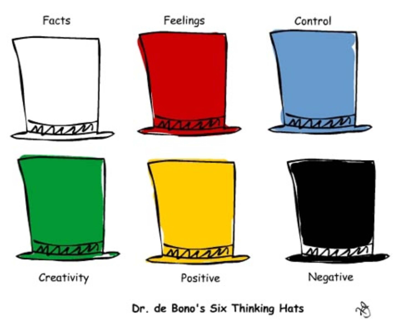 قبعات التفكير الست